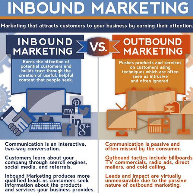 inboud vs outband marketing